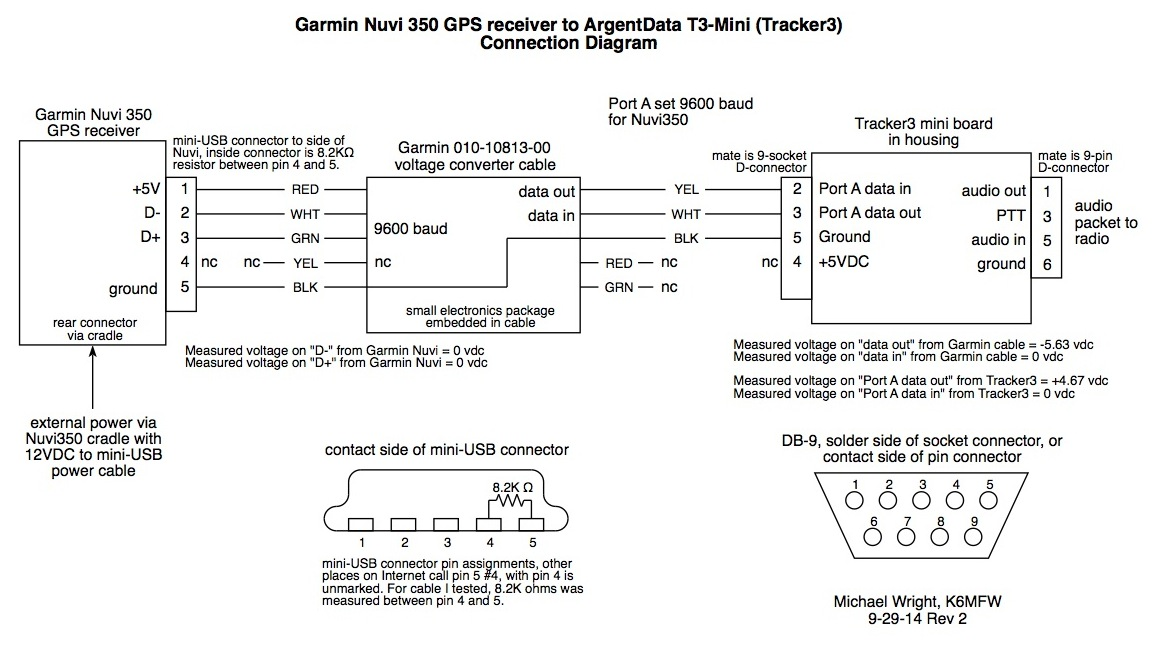 garmin nuvi wiring diagram data wiring diagrams u2022 rh mikeadkinsguitar com