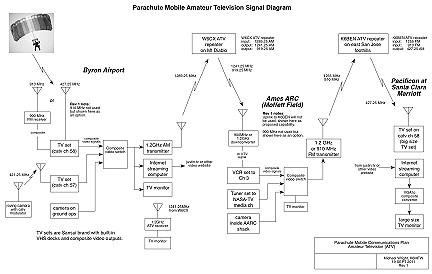 Image of Parachute Mobile amateur television systems diagram